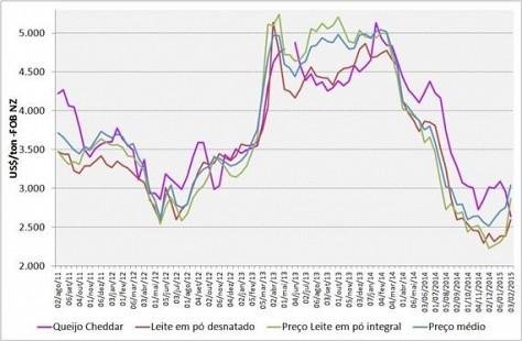 gDT: Com forte reação, preços internacionais do leite em pó sobem 20%